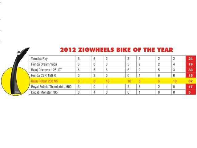 2012 ET ZigWheels Car & Bike Awards Jury Round